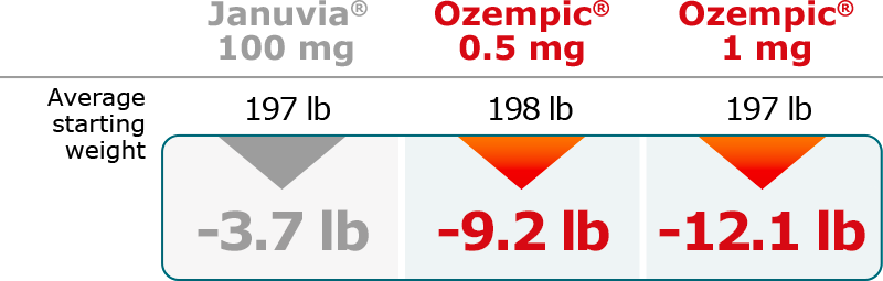 Ozempic And Weight Control Ozempic Semaglutide Injection 0 5